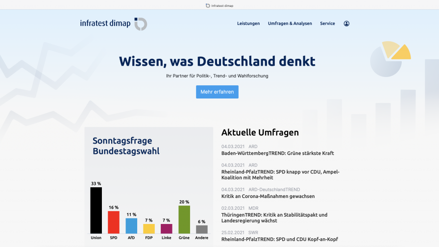 infratest-dimap.de